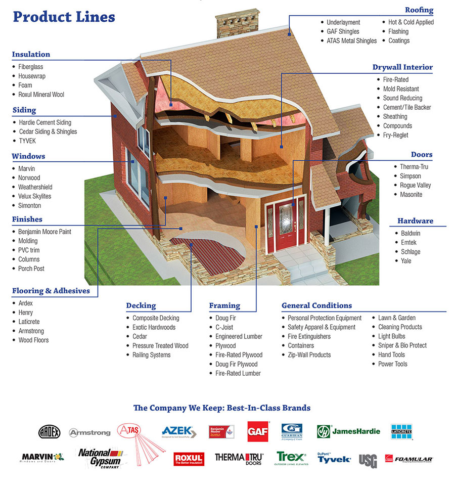 Park Avenue Building And Roofing Supplies Llc Our